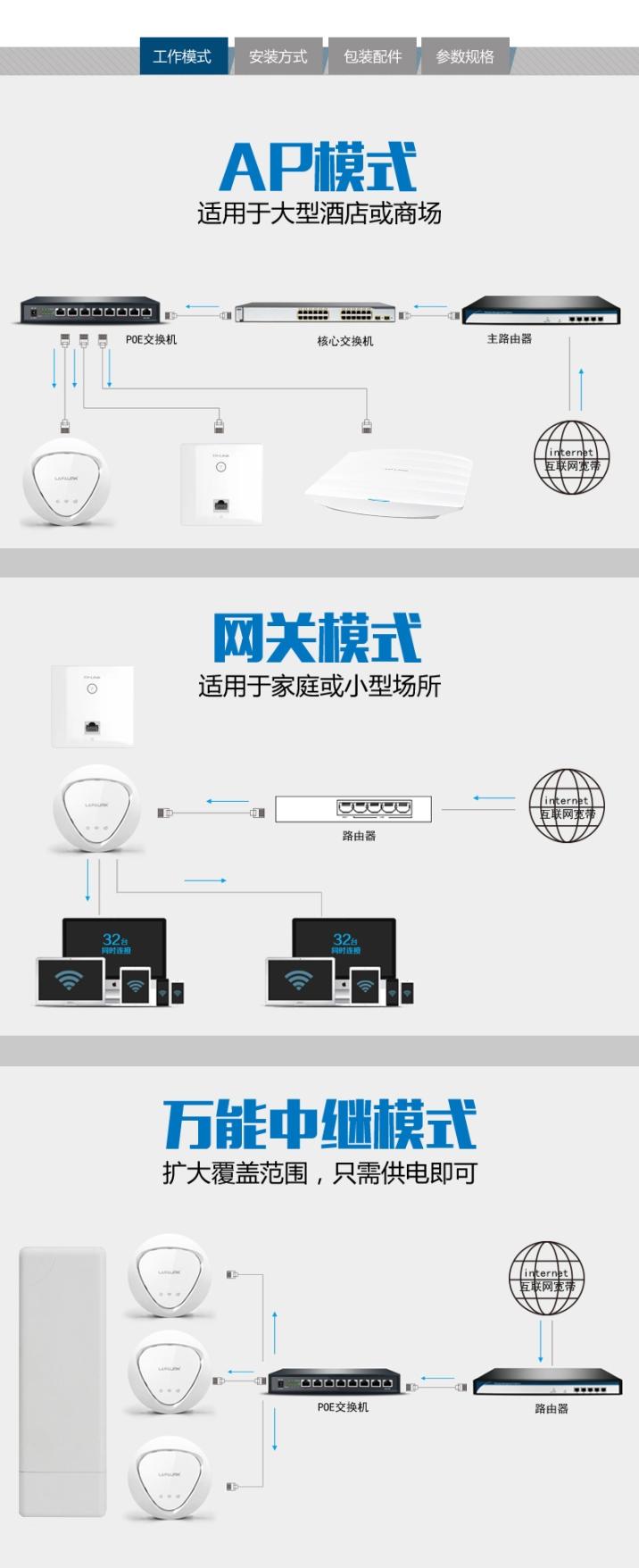 无线AC,无线AC连接图