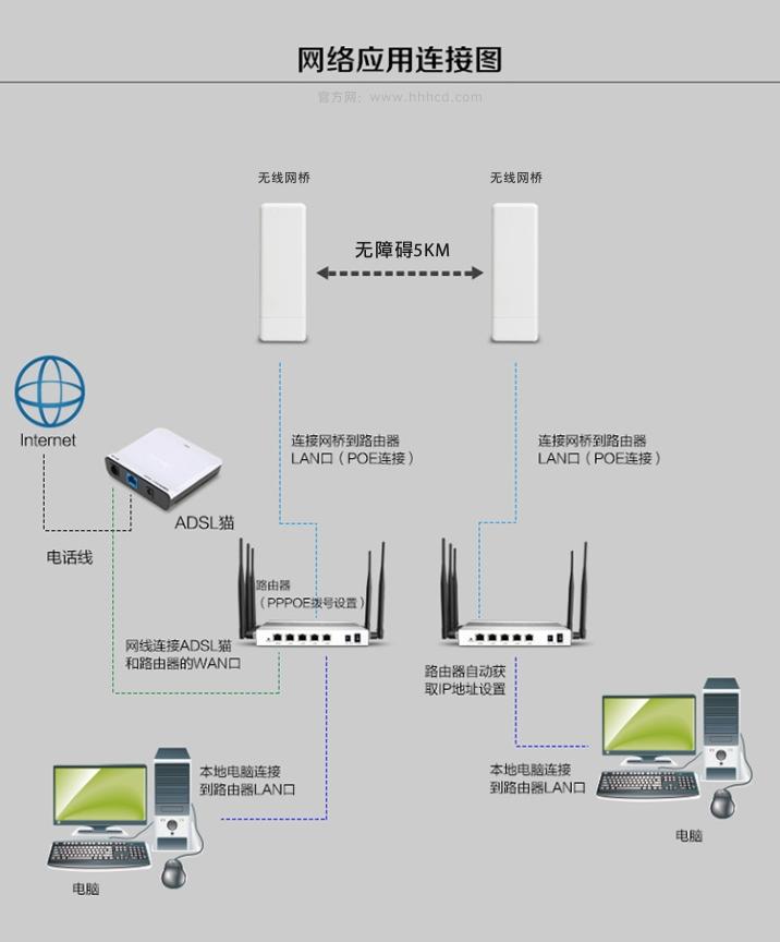 无线网桥,无线网桥万博博彩苹果app下载