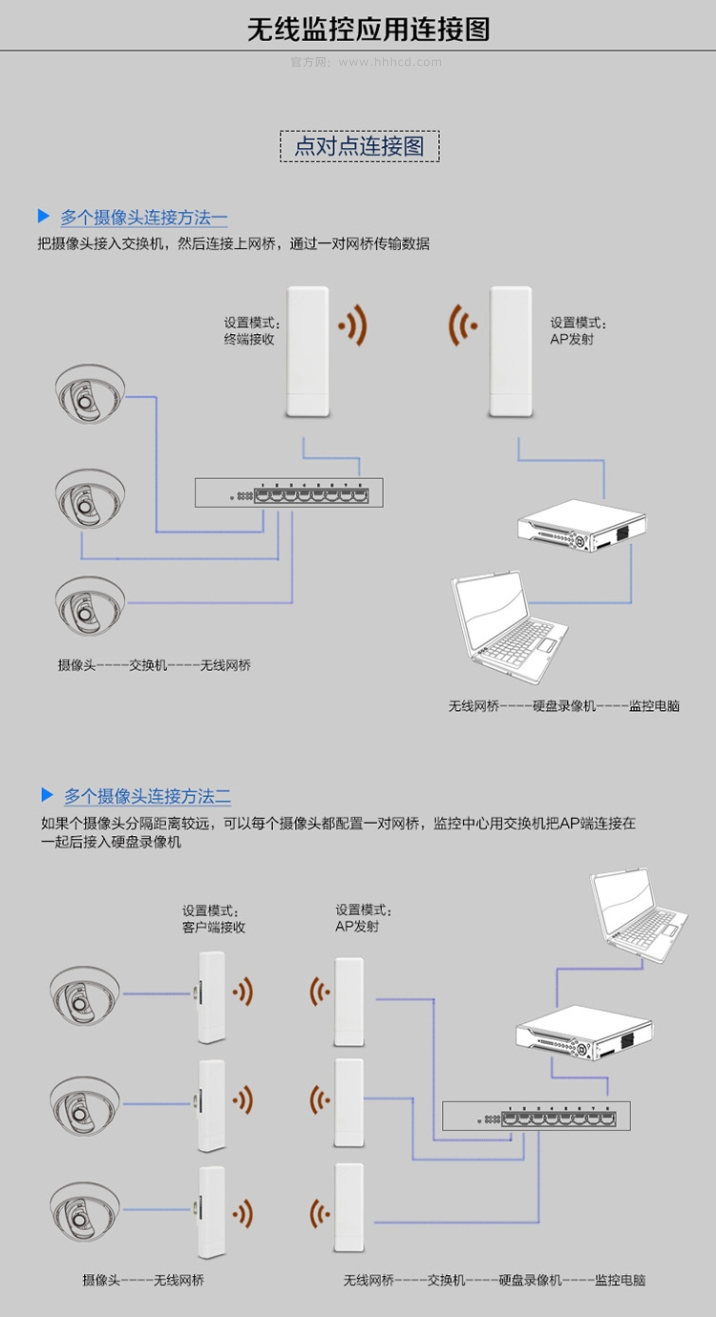 无线网桥介绍 无线网桥用于场所,可以用于网络系统上网架设和监控系统工程安装中使用,在一些无法布线安装的地方很是困惑,如监控公司总部处有网络,监控公司分处离总部处大概有5-10公里左右都是空旷地,监控公司分处办公人员少直接用无线网桥发射无线网络点对点式这样就可以上网了,省去了拉宽带的费用;如施工单位工地上的塔吊上监控安装、电梯内部监控安装、或几公里或几十公里的监控安装,如果我们用有线布线方式去安装,会产生大大的费用,和人工施工量,后期维护也多,现在有了本公司的无线网络设备(监控专用无线网桥)在也不怕了。