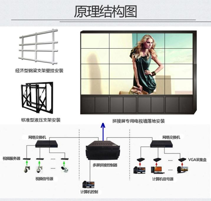 液晶拼接屏组成方案图